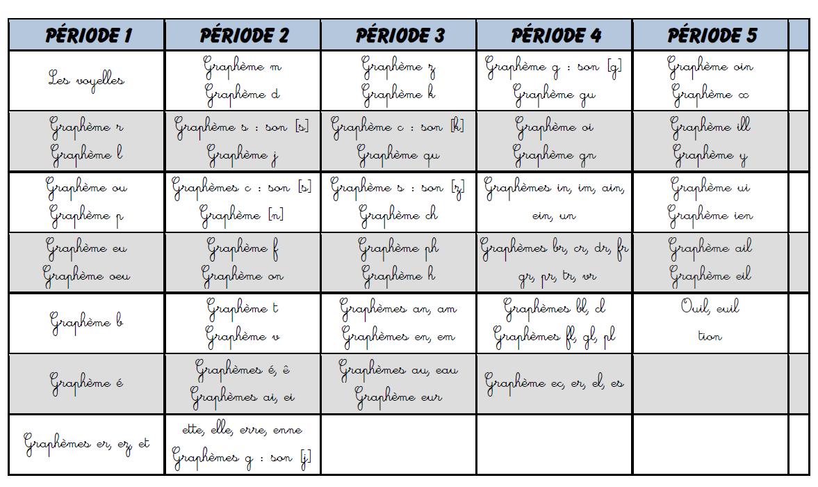Progression De Phonologie Cp Teacher Nina